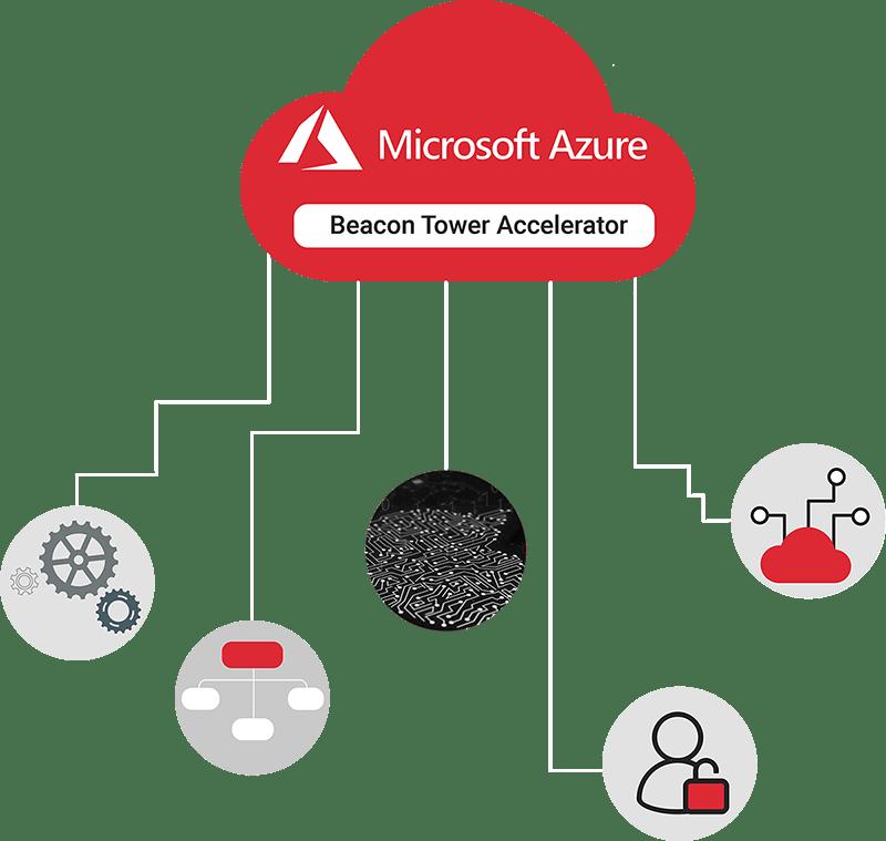 Beacon Tower Accelerator Platform | Azure IoT Cloud & Edge Accelerator