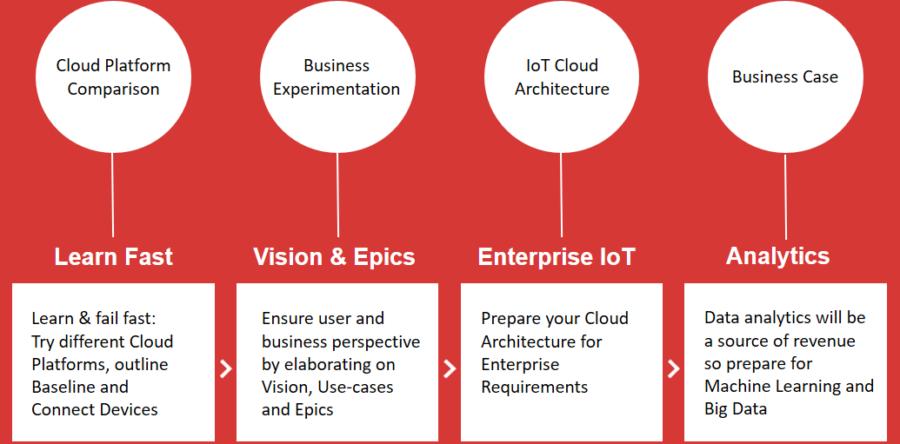 Cloud rådgivning: Fra hurtig læring til maskinlæring