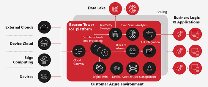 Azure IoT cloud platform overview