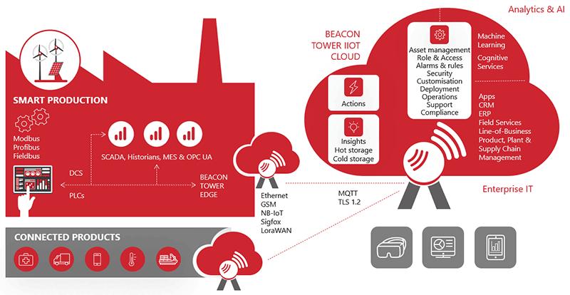 IIoT - industrial IoT scenarios